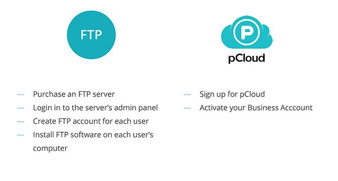Setting up - FTP vs. Cloud