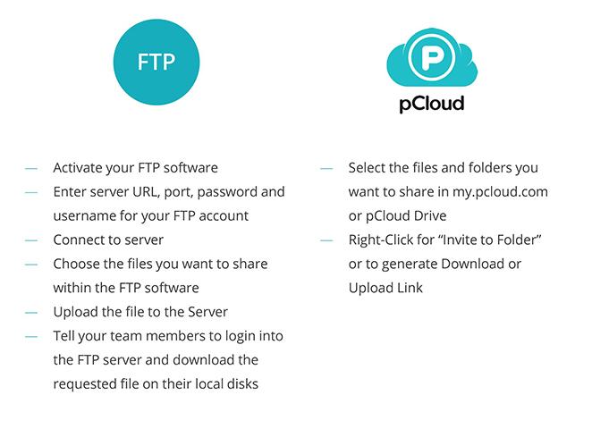 Sharing FTP vs. Cloud