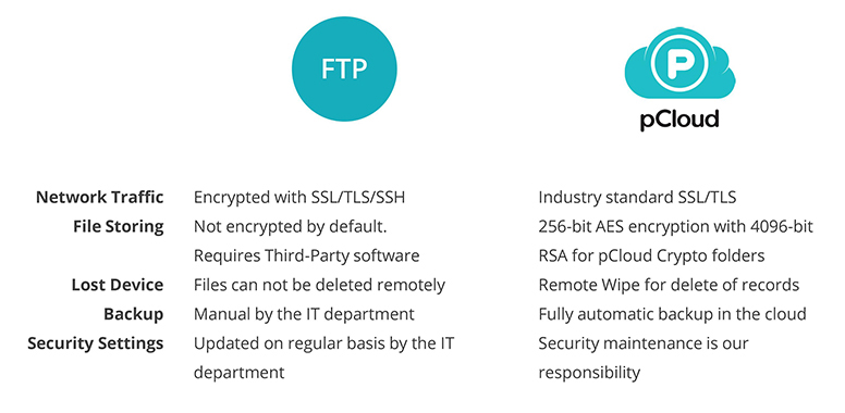 Security FTP vs. Cloud