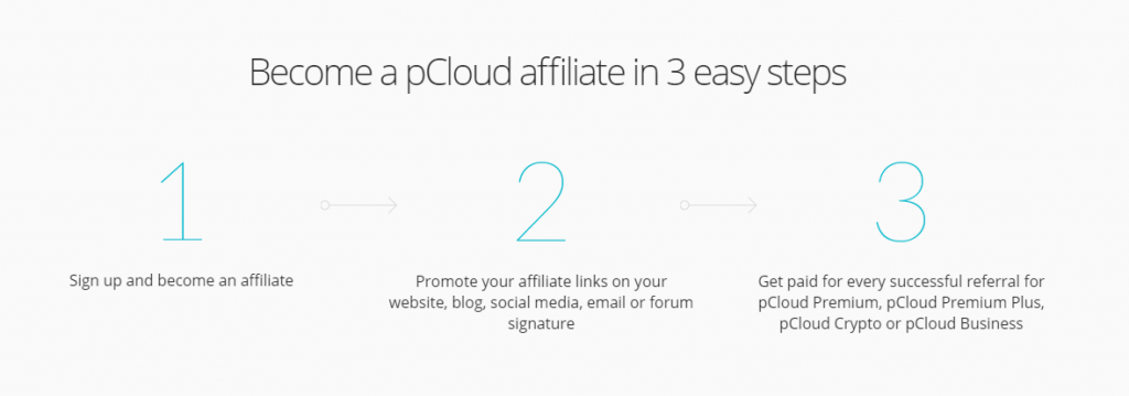 Make money with pCloud Affiliates