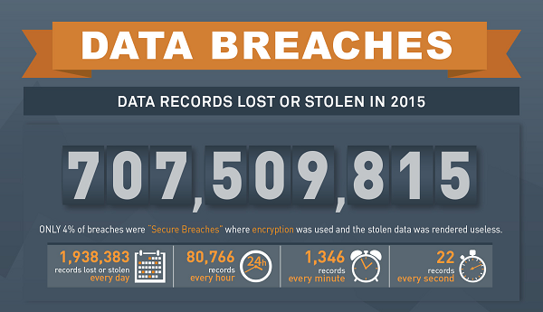 Online data breaches | The pCloud Blog